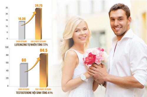 Công thức Platinum giúp nam giới tăng cường Testosterone nội sinh mạnh mẽ, từ đó khắc phục hiệu quả tình trạng rối loạn cương.