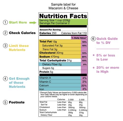 Ăn uống khoa học dựa vào nhu cầu dinh dưỡng khuyến nghị - 1