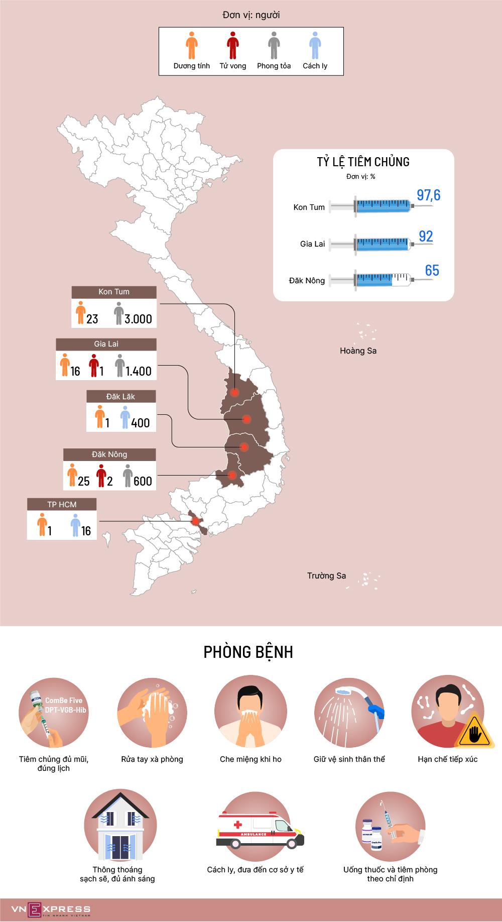 Bạch hầu lan 4 tỉnh Tây Nguyên