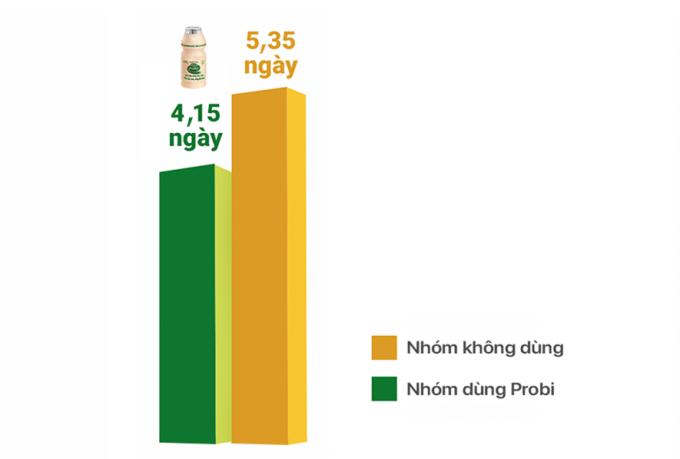 Nghiên cứu lâm sàng của Viện Dinh dưỡng Quốc gia Việt Nam năm 2016 đã chứng minh Probi giúp tăng đề kháng, giảm nguy cơ mắc các bệnh về hô hấp, nhất là cảm cúm. Cụ thể, tỷ lệ trẻ mắc cúm A và B ở nhóm dùng Probi thấp hơn nhóm không dùng (14,7% so với 22,4%); số ngày mắc cúm của nhóm dùng sản phẩm ít hơn nhóm chứng (4,15 ngày so với 5,35 ngày). Số trẻ bị mắc triệu chứng cúm 2-3 lần ở nhóm dùng Probi là 0,9% và nhóm chứng là 1,3%.