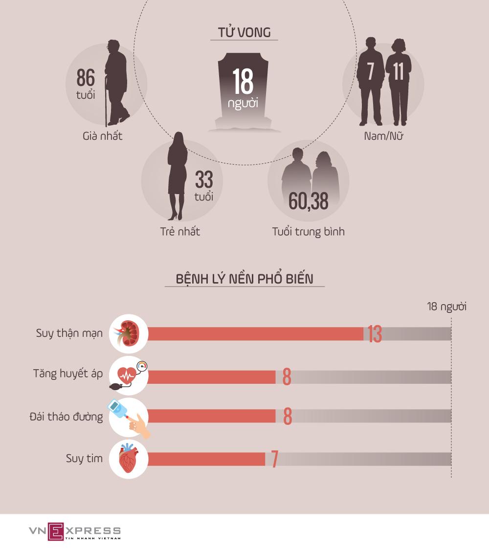 Tuổi và bệnh phổ biến ở 18 ca Covid-19 tử vong