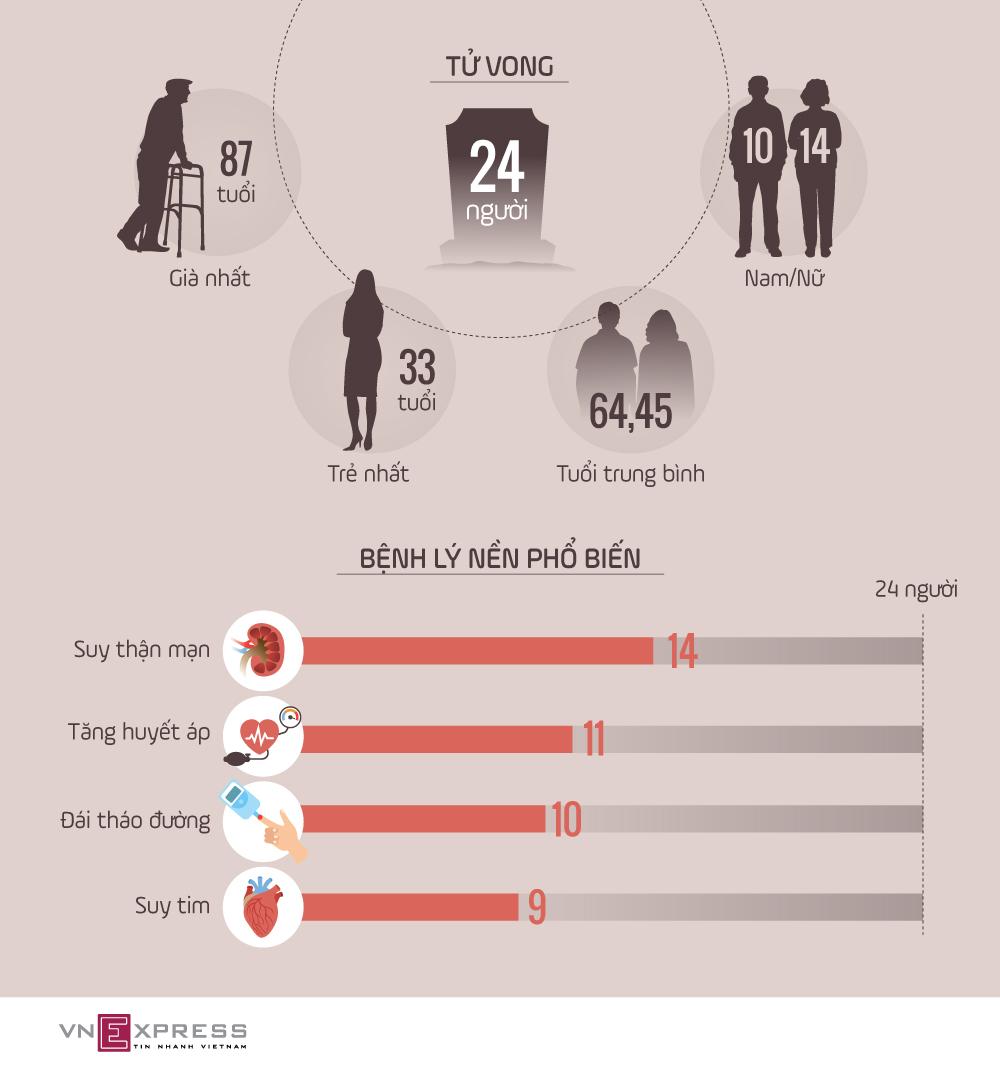 Tuổi và bệnh phổ biến ở 24 ca Covid-19 tử vong