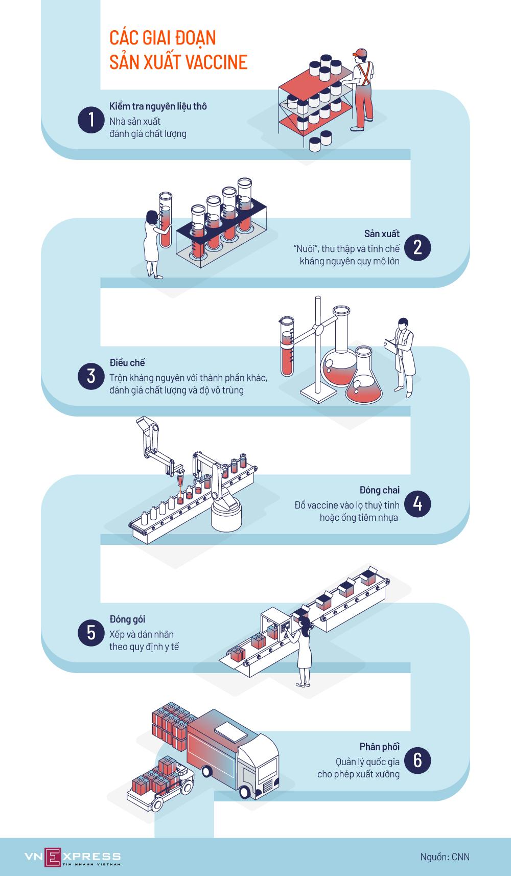 6 công đoạn sản xuất vaccine