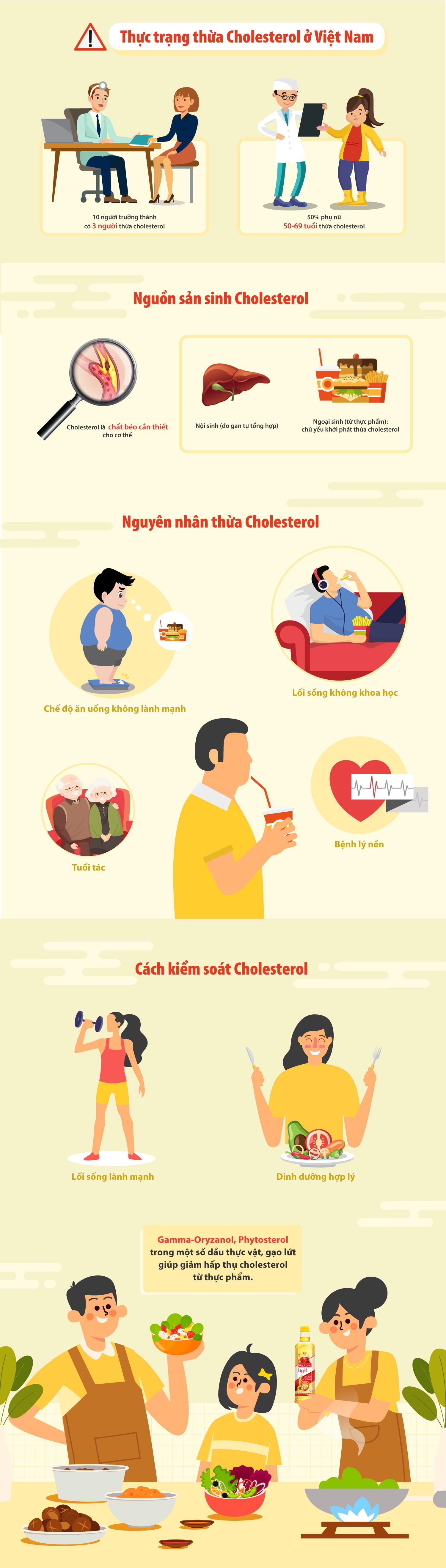 Khoảng 30% người trưởng thành thừa cholesterol
