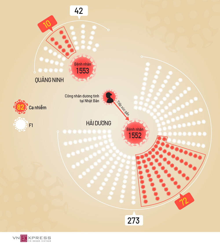 Mối liên quan các ca nhiễm nCoV ở Quảng Ninh, Hải Dương